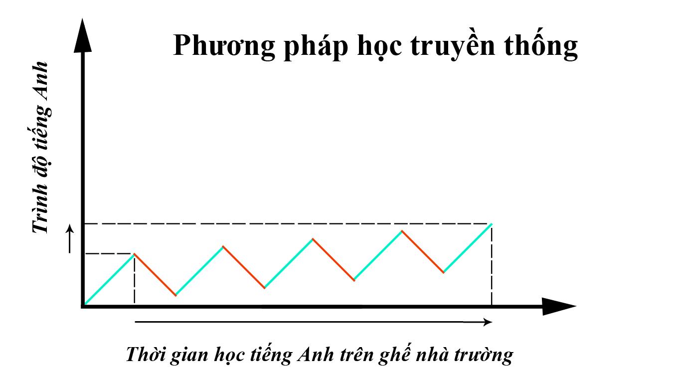thoi-gian-hoc-tieng-anh-tren-ghe-nha-truong