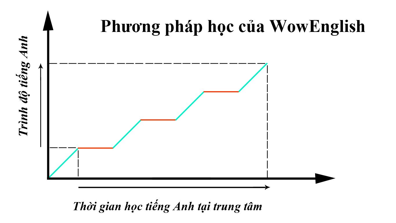 thoi-gian-hoc-tieng-tai-trung-tam