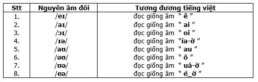 luyen-phat-am-nguyen-am-chuan-tieng-anh-chi-sau-3-giay-bang-phuong-phap-cuc-ki-don-gian