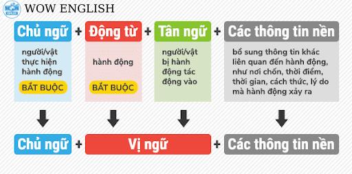 Cấu trúc câu - tân ngữ là gì