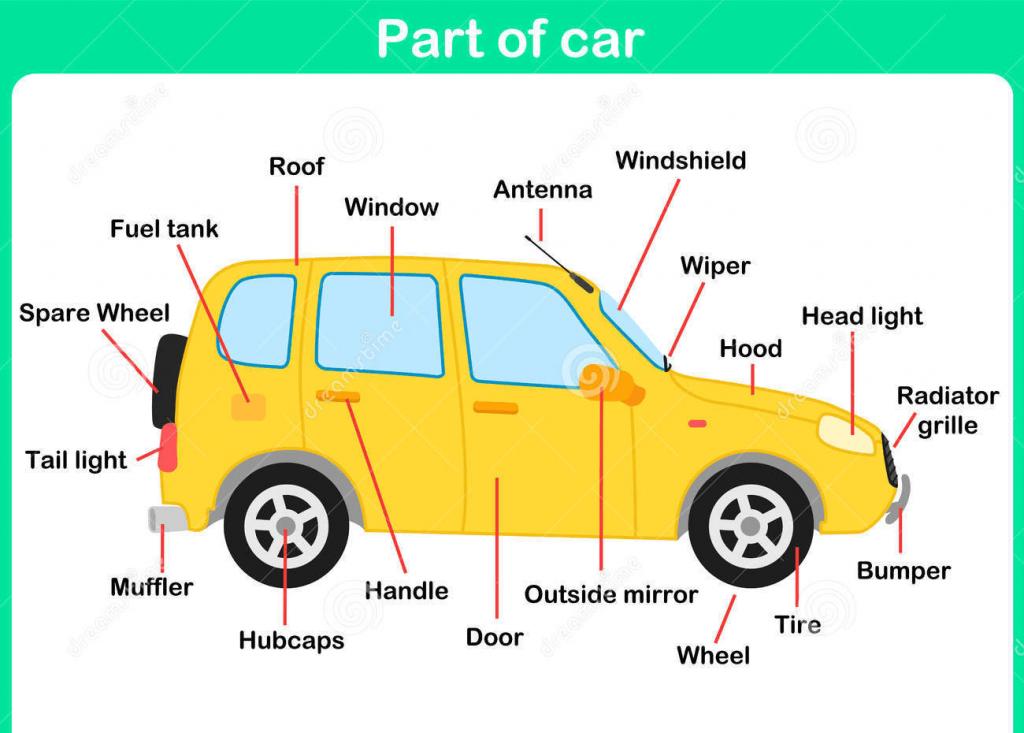 Từ vựng tiếng Anh về bộ phận ô tô