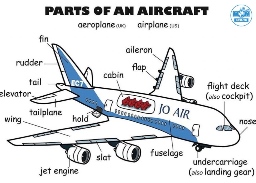 Từ vựng tiếng Anh về bộ phận máy bay