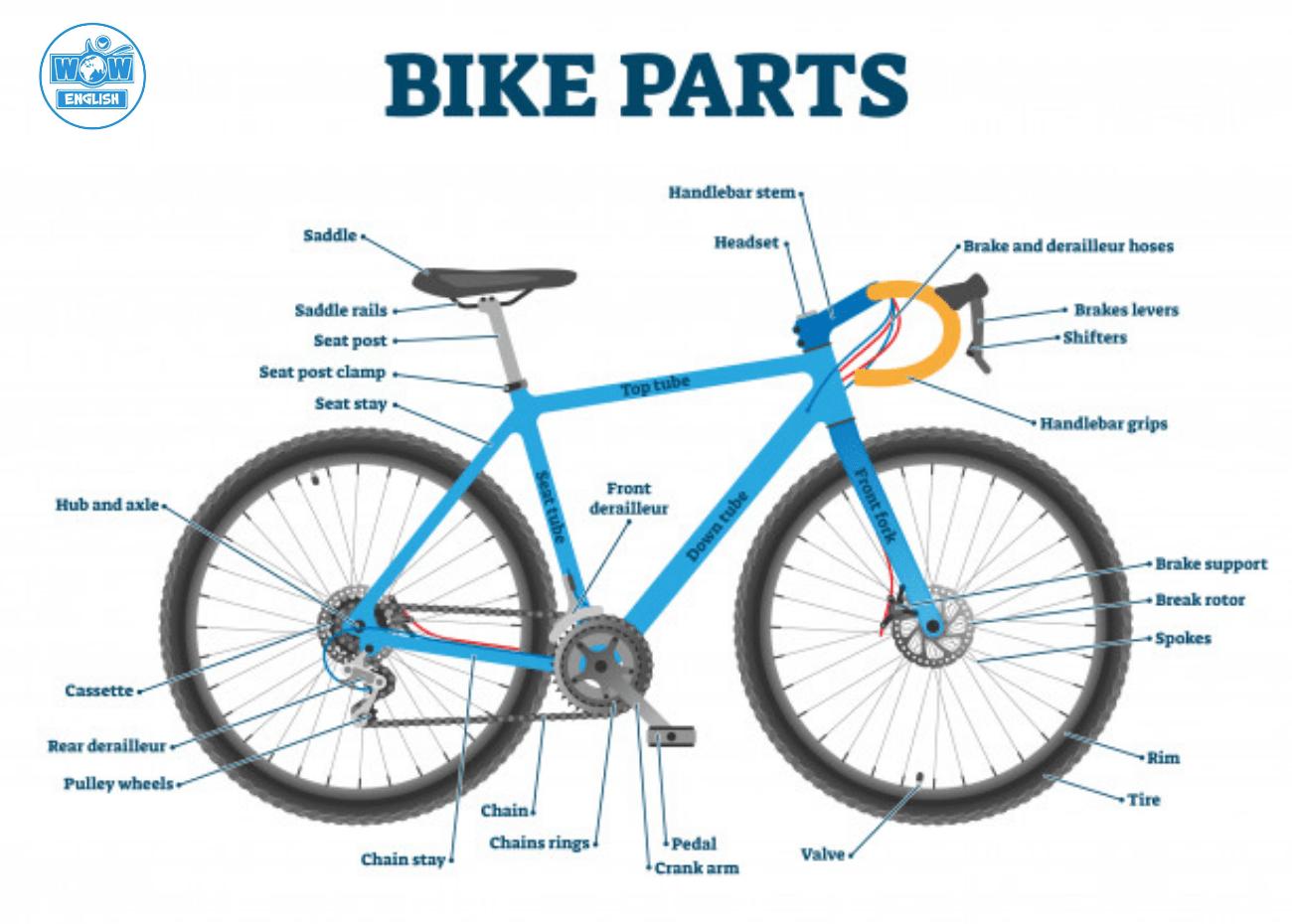 Từ vựng tiếng Anh về bộ phận xe đạp